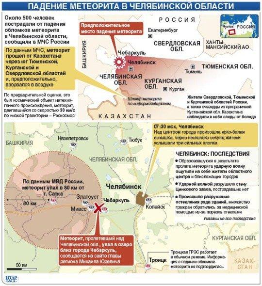 Инфографика от Итарр-Тасс